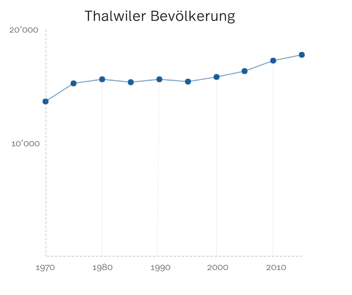 Statistik der Bevölkerung in Thalwil
