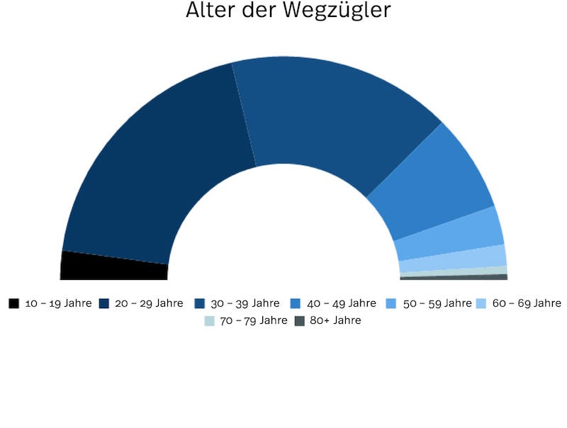 Schönes Diagramm, das die Statistik der Wegzügler und deren Alter von Zürich aufzeigt