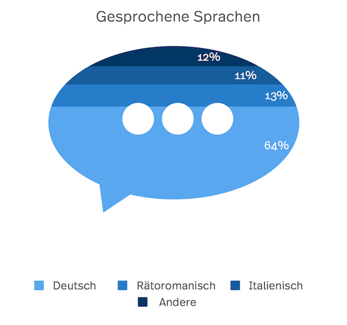 Eine Sprechblase als Grafik welche darstellt, wie viele Prozent der Einwohner Graubündens welche Sprache sprechen
