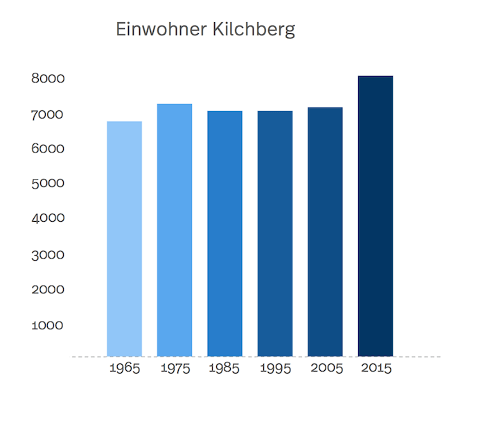 Säulendiagramm der Einwohnerzahl in Kilchberg von 1965 bis heute