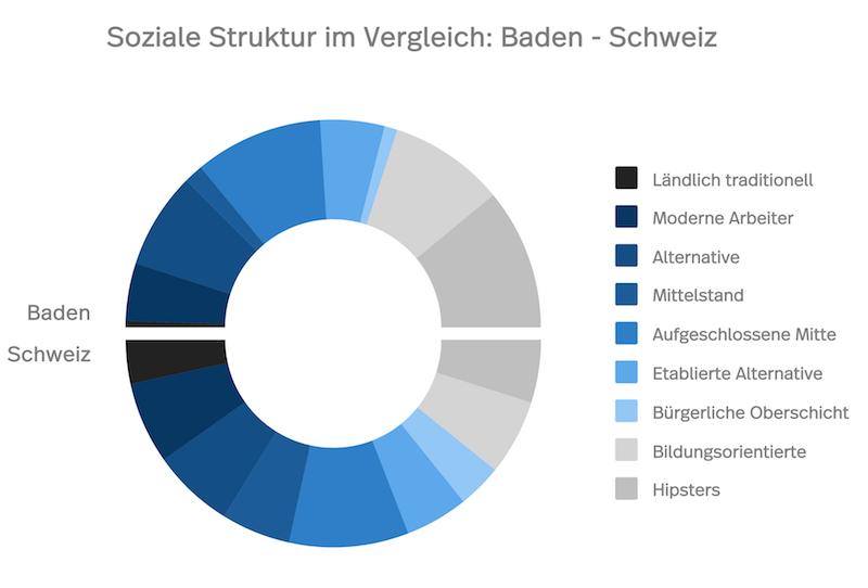 Diagramm der sozialen Struktur in Baden im Vergleich zur Schweiz