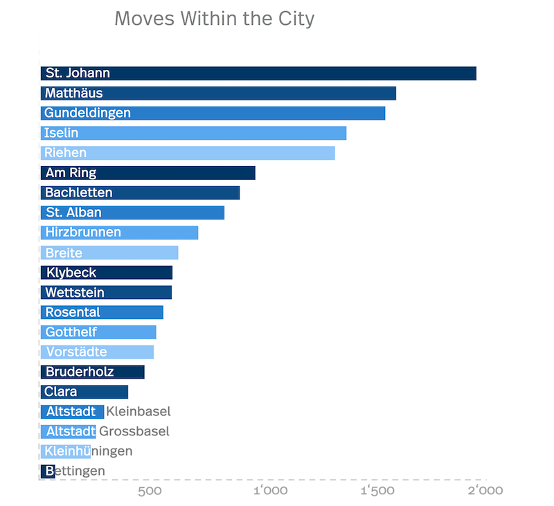 The picture shows the Basel Migration Statistics of moves within the canton