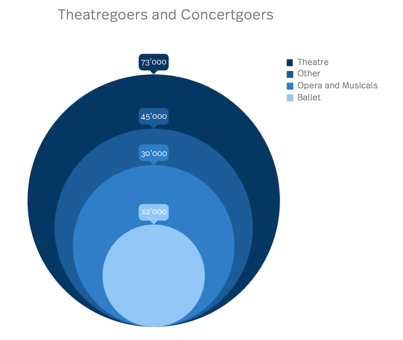 The picture shows a diagram with the number of theatregoers and concertgoers.