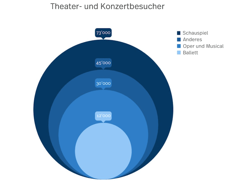 Grafik der Theater und Konzertbesucher Statistik in Bern