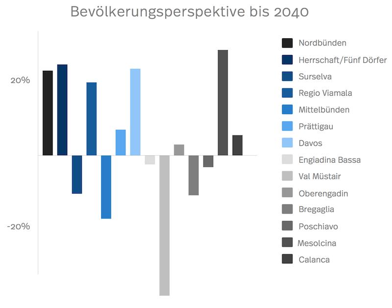 Das Bild zeigt ein Diagramm der mittleren erwarteten Bevölkerungsstruktur bis 2040 von Graubünden
