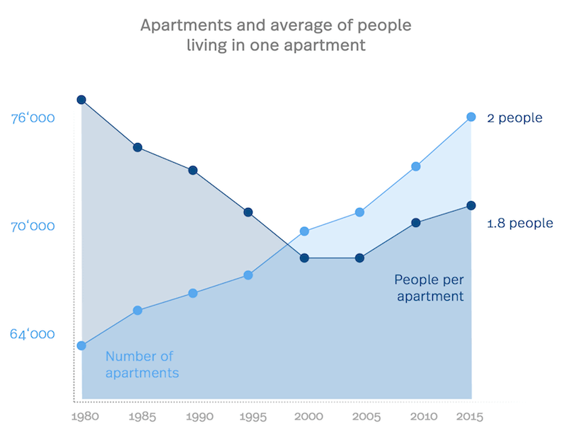 Statistics of apartments in Lausanne and average number of people living in an apartment.