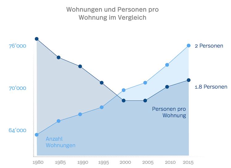 Lausanne Statistik zu Wohnungen