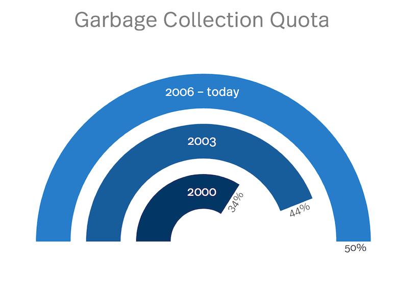 Lucerne, Garbage collection quota statistic for a clean Lucerne