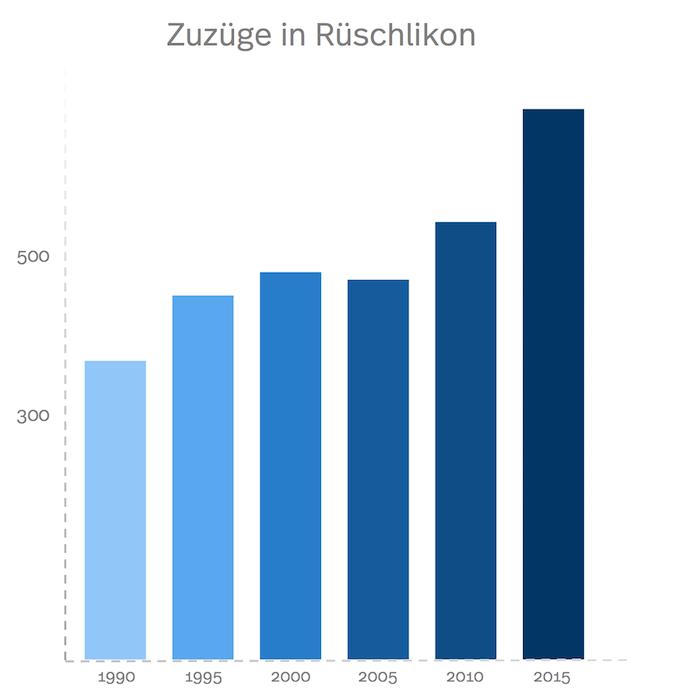 Statistik der Zuzüge nach Rüschlikon im Verlauf der Jahre