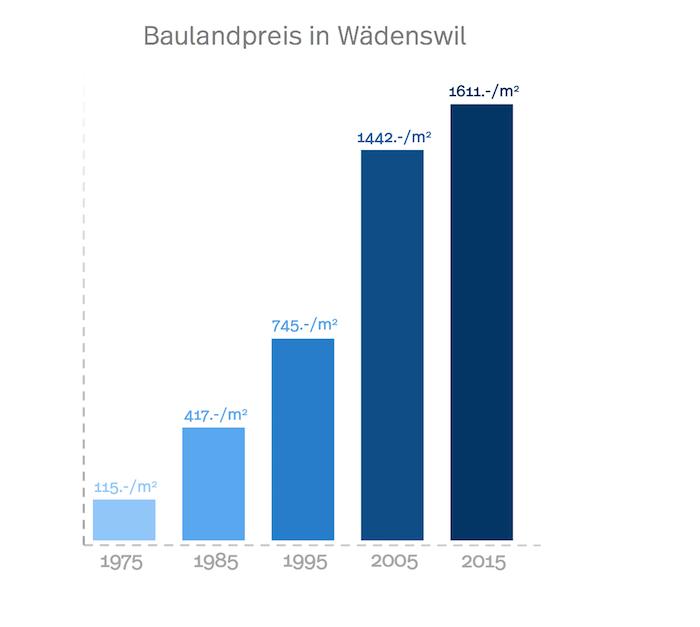 Statistik der Baulandpreise in Wädenswil