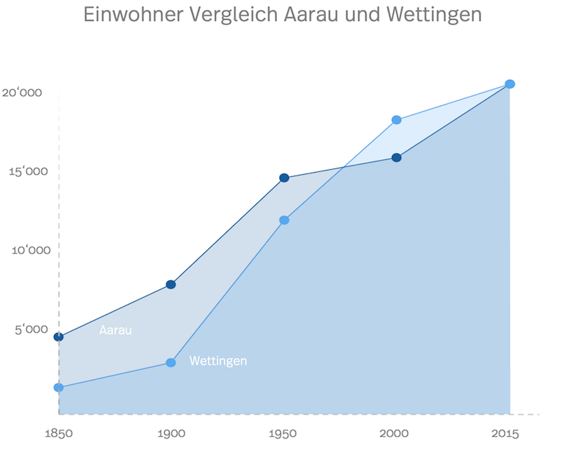 Statistik der Einwohner in Wettingen im Vergleich mit Aarau