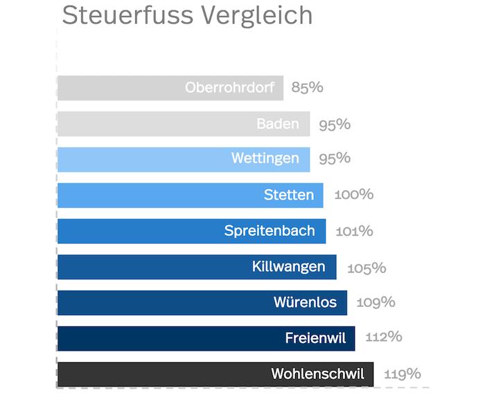 Vergleich des Steuerfusses in Wettingen mit anderen Orten im Aargau