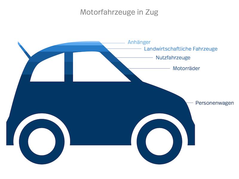 Zug Motorfahrzeuge Statistik