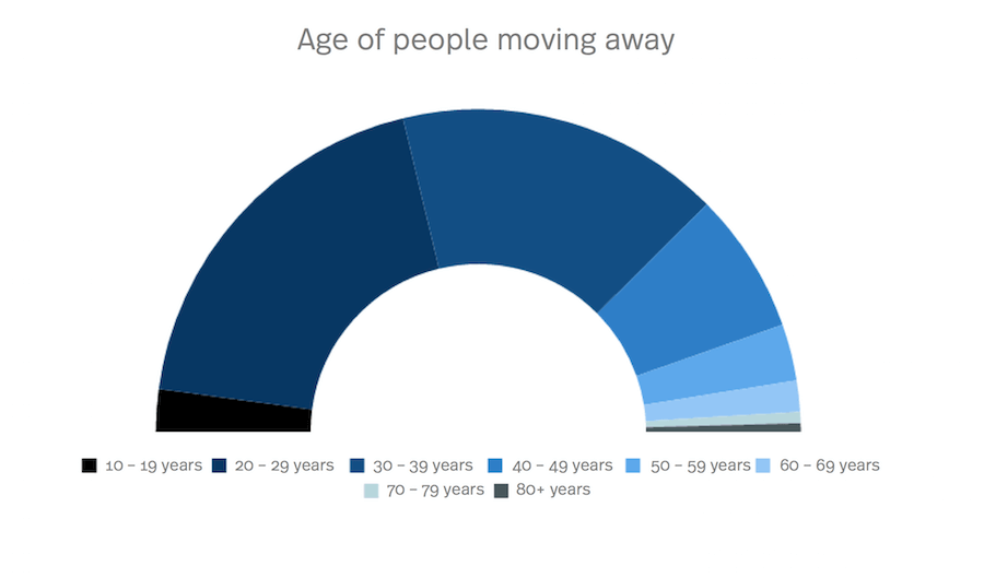 Diagram of the age of people moving away from Zurich