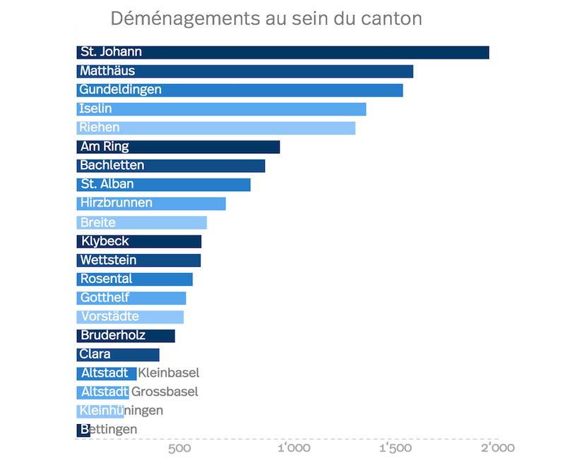 Statistic migratoire de Bâle