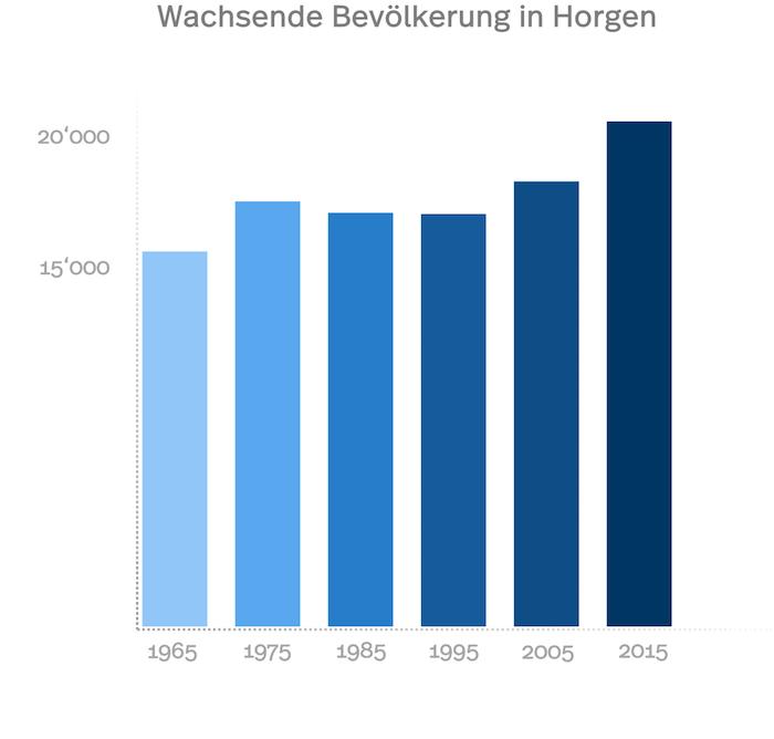 Statistik der wachsenden Bevölkerung in Horgen von 1965 bis 2015