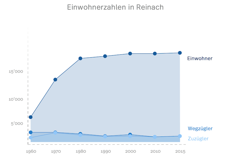 Statistik der Einwohner, Zuzügler und Wegzügler in Reinach