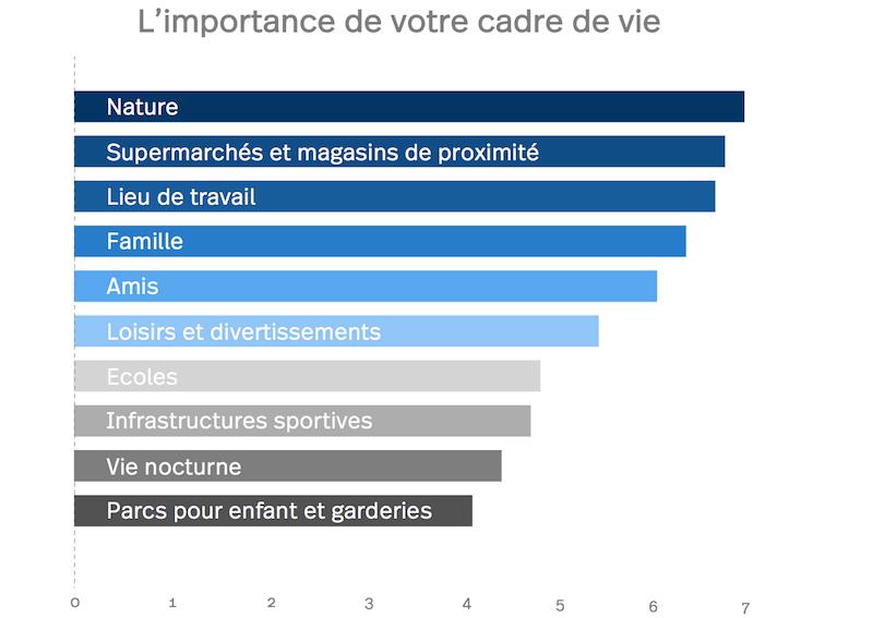 Diagram: L'importance de votre cadre de vie à Saint-Gall