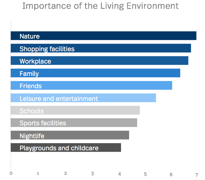 Statistic of Living Environment of people in St.Gallen and Switzerland
