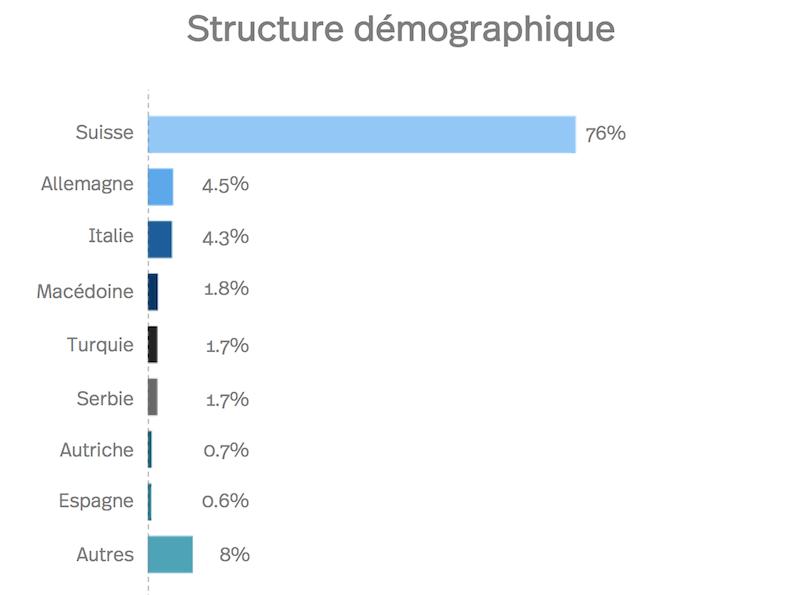 Diagram de la structure démographique de Winterthour