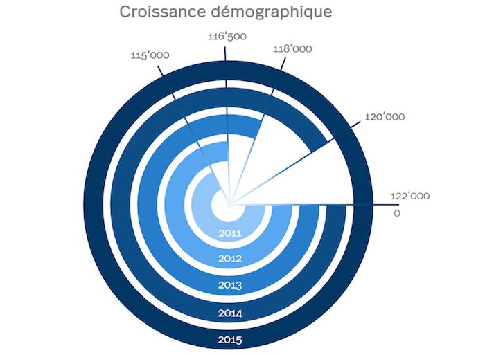 Diagram de la croissance démographique à Zoug