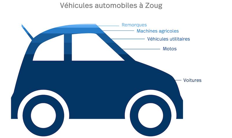 Zoug diagram des véhicules automobiles
