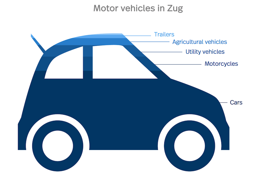 Graphic of the number of different motor vehicles in Zug
