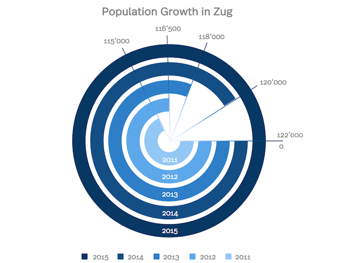 Diagram of the population growth in Zug from 2011 to today
