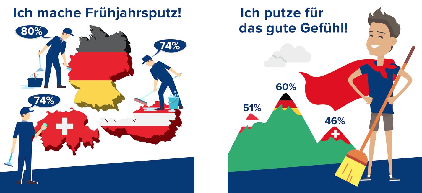 Infografik Frühjahrsputz durgol