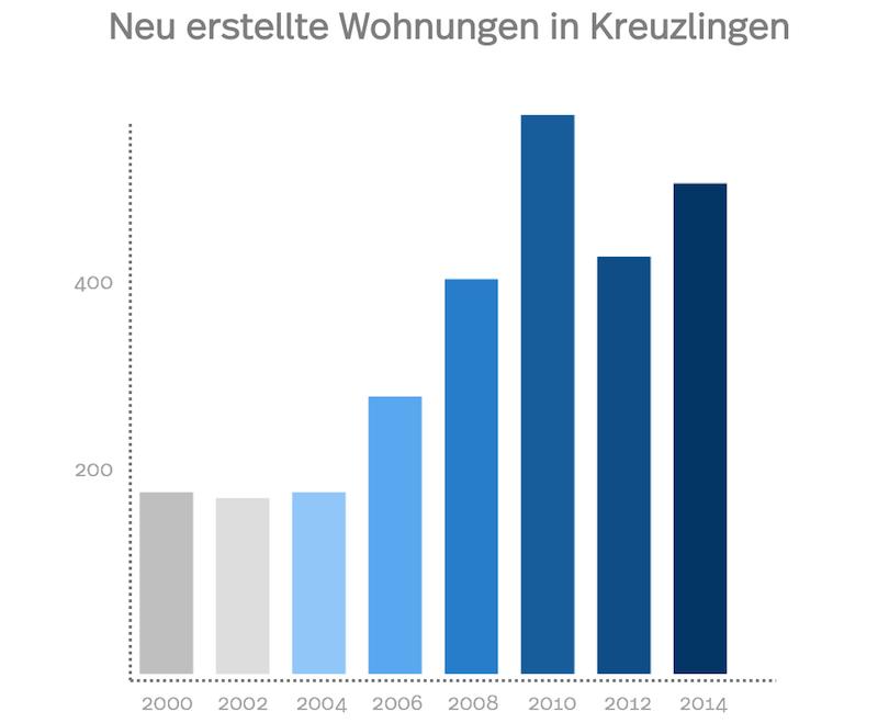Statistik der Anzahl neuen Wohnungen in Kreuzlingen von 2000 bis heute
