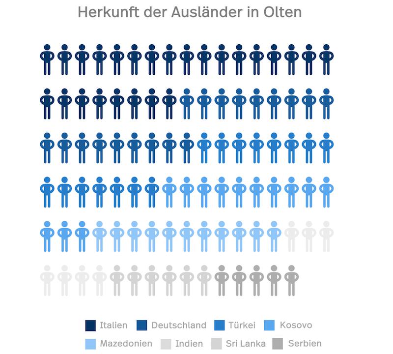 Die Statistische Grafik zeigt die Herkunft der Ausländer die nach Olten zügeln. Der Grossteil kommt aus Italien, Deutschland und der Türkei.