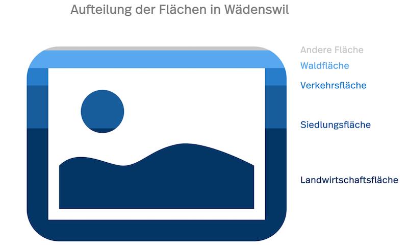 Das Diagramm zeigt die Flächen in Wädenswil: Siedlungsfläche, Landwirtschaftsfläche etc.