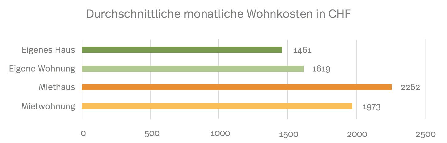 Durchschnittliche Monatliche Wohnkosten in CHF