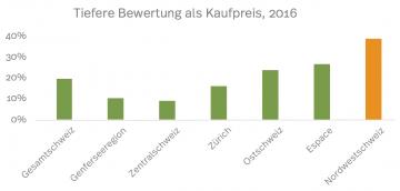 Grafik tiefere Immobilienbewertung als Kaufpreis in der Schweiz