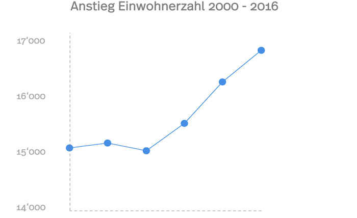 Grafik der Solothurner Einwohnerzahl und dem zunehmenden Wachstum