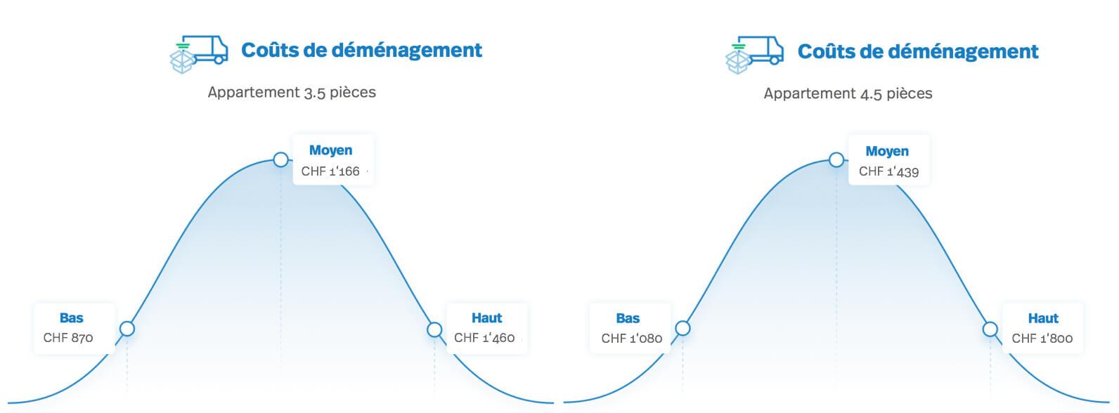 Diagramme: coûts de déménagement: appartement 3.5 à 4.5 pièces