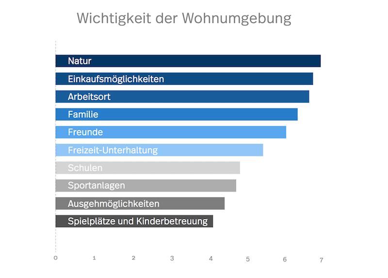Das Diagramm zeigt eine Statistik der Wohnumgebung in St.Gallen