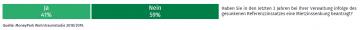 41% haben Ja geantwortet auf die Frage, ob Sie in den letzten 3 Jahren eine Mietzinssenkung beantragt haben.
