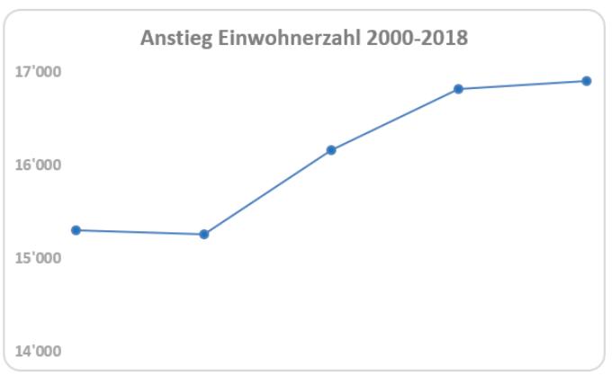 Anstieg der Einwohnerzahl in Solothurn.