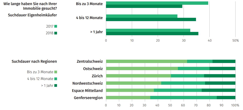 Grafik wie lange suchen Schweizer nach Eigenheim