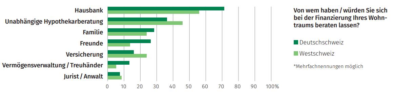 Grafik Finanzierung vom Wohntraum