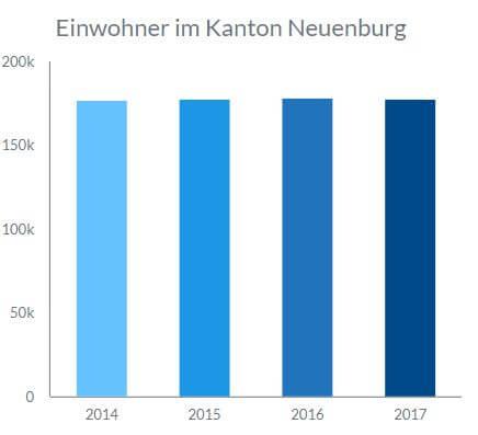 Statistik der Einwohneranzahl in Neuenburg von 2014 bis 2017.