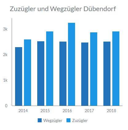Anzahl Personen, die von Dübendorf wegzügeln und zuzügeln.