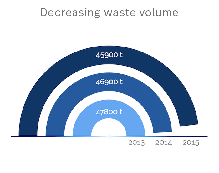 Statistics about the waste volume per year.
