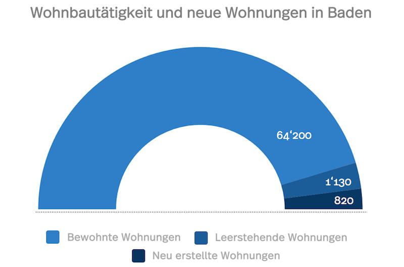 Statistik der Wohnbautätigkeit, neuen und leeren Wohnungen in Baden