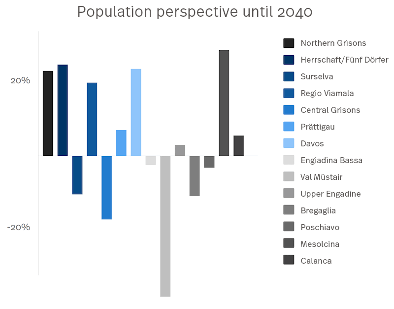 The picture shows a diagram of the average expected population structure until 2040 of Grisons.