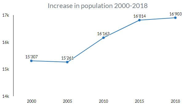 Growth of the population in Solothurn from 2000 to 2018.