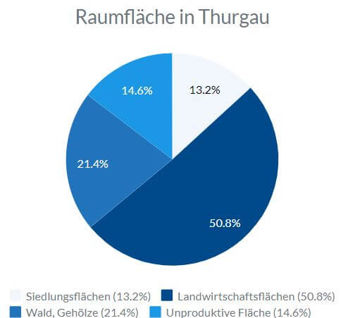 Statistik wie der Raum von Thurgau flächenmässig in Siedlungs-, Landwirtschafts-, unproduktive Flächen und Wald aufgeteilt ist.