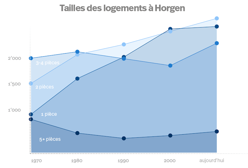 Graphique du nombre de logements de 1, 2, 3, 4, 5 pièces et plus à Horgen. Graphique montrant l'évolution des logements à Horgen de 1970 à nos jours.