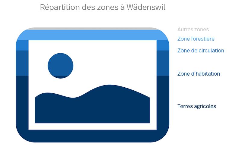 Le diagramme montre les zones de Wädenswil : zone d'habitation, zone agricole, etc.